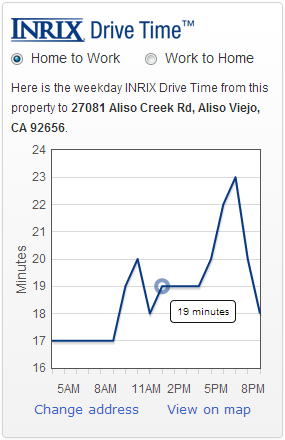 inrix sample chart